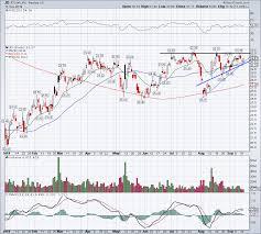 Jd Com Stock Chart Jd Com Jd Stock Is Sitting Near A Breakout Just Like