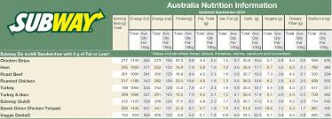 Nutrition Charts For Restaurants 44 Faithful Subway Nutritional Information Chart