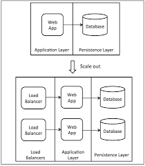 Web Applications Architectures 4 Architecture Issues When Scaling Web Applications