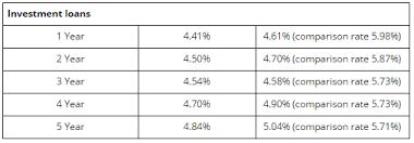 Bankwest Adjusts Home Loan Interest Rates Before Eofy