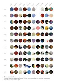 Color Palettes Of Famous Artists Visualized As Pie Charts