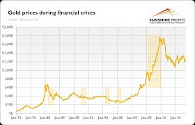 Us Debt Vs Gold Price Chart Financial Crisis And Gold Explained Sunshine Profits