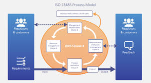 Control Of Nonconforming Product Flow Chart Iso 13485 Basics And How To Get Started Qms For Medical
