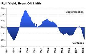 Oil Contango Chart Contango Blues Etf Com