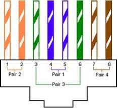 cat 5e wiring diagram Cat5e Wiring Diagram cat5e wiring diagram on wiring diagram for rj 45 cat5e cable i t cat5e wiring diagram pdf