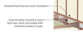 air seal floor joist cavities under kneewall with rigid foam plywood or osb caulked in