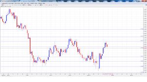 Real Time Currency Chart Pitaniesug Ga