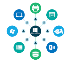 What Is Active Directory Anyway Jumpcloud