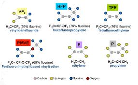 O Ring Colour Chart Fkm Rubber Compounding Polycomp