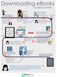 marketing for libraries check out a library example ebook customer journey