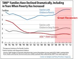 Tanf Chart Chart Of The Day Welfare Reform And The Great Recession