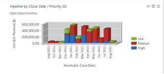 Making 3 Dimensional Charts In Dynamics Crm Crm Software