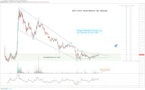 Altcoin Charts Altcoin Bottom Moon Charts By Nestay Para Binance Xvgusd Por