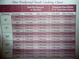 Live Love Eat Foolproof Steak Cooking Chart