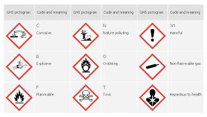 Ghs Hazard Pictograms Ghs Hazard Symbols Design Elements