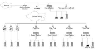 networking 15 pcs and a nas over powerline homeplug please below a diagram of the network that i m planning to build