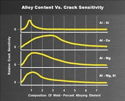 Aluminum Filler Metal Selection Chart How To Avoid Cracking In Aluminum Alloys