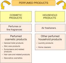 Perfume An Overview Sciencedirect Topics