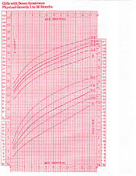 Growth Chart Female 0 36 Months Studious Rowth Chart Toddler Age Weight Chart Toddler Girl