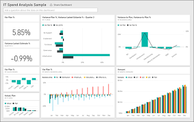 Sample Product Evaluation Awesome IT Spend Analysis Sample For Power BI Take A Tour Power BI