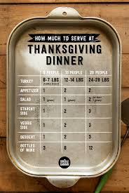 Turkey Size Chart Servings Thanksgiving Dinner Planning How Much To Serve Whole