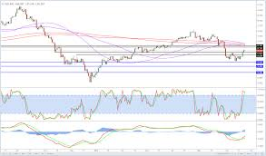 Brent Crude Correction Or More To Come Investing Com