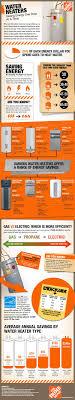 Average Cost Of Water Heater Best 20 Water Heaters Ideas On Pinterest Modern Smokers
