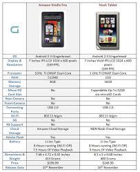 Amazon Kindle Fire Vs Nook Tablet Specs Comparison Gadgetian