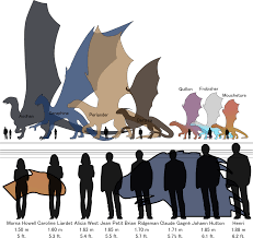 Temeraire Rp Size Reference Chart By Keizerharm Deviantart