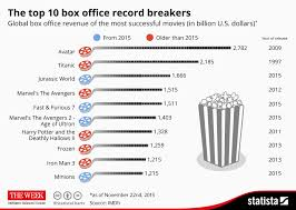 Hollywood Movie Top Chart 2016 Chart The Top 10 Box Office Record Breakers Statista