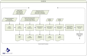 As9100 Process Flow Chart What Questions Are Used For A Process Audit Internal