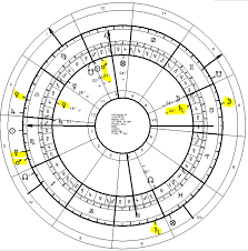 River Phoenix Natal Chart Astrological Predictive Techniques 4 Profections In The