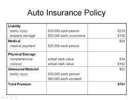 Hazard Insurance Quotes Could Technology Eliminate Moral Hazard In Car Insurance Auto Hot 69
