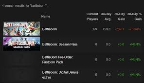 Hawken Steam Charts Active Player Numbers Have Dropped Drastically On Steam