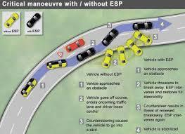 esp что это такое в машине esp electronic stability program система курсовой устойчивости активная система безопасности автомобиля работает вместе с системами abs и ebd