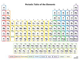 Printable periodic table of elements color with no names current ...