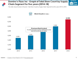 Dominos Chart Dominos Pizza Inc Graph Of Total Store Count By Supply Chain