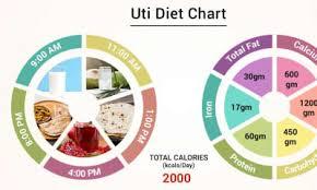 Diet Chart For Uti Patient Uti Diet Chart Lybrate