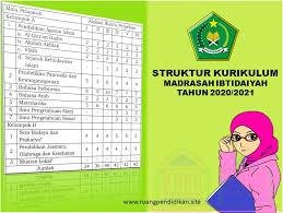 Kurikulum bahasa indonesia mi 2013. Struktur Kurikulum Madrasah Ibtidaiyah Tahun 2020 2021 Sesuai Dengan Kma Nomor 184 Tahun 2019 Ruang Pendidikan