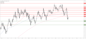 Dxy Chart Us Dollar Index Technical Analysis Dxy Little Changed On