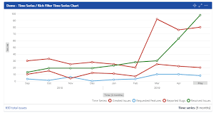 Configuring Time Series Rich Filters For Jira Dashboards