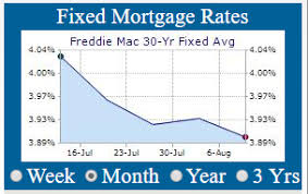 30 Year Mortgage Rates Monthly Chart Mortgage Rate Daily Chart 30 Year Fixed Best Mortgage In