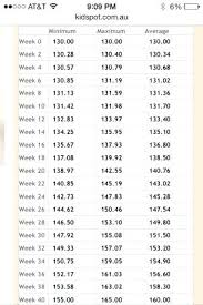 Weight Chart During Pregnancy In Kg 68 Studious Baby Weight Chart For 6 Months