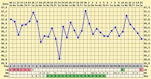 Anovulatory Cycle Chart Problems Charting Clever C Nt S