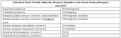 Nuke Chart North Korean Nuclear Weapons Inventories Update Piie