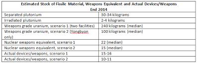 North Korean Nuclear Weapons Inventories Update Piie