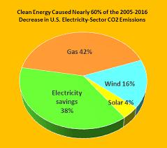The Good News U S Electricity Savings Renewables Are