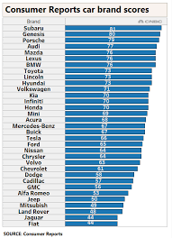 Window Brand Comparison Chart Tesla Tanks Subaru Soars In Consumer Reports New