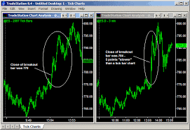 Tick Charts 5 Compelling Reasons To Use Tick Charts