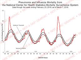 Flu Deaths By Year Chart How Deadly Was The Flu In 2019 Graphically Speaking